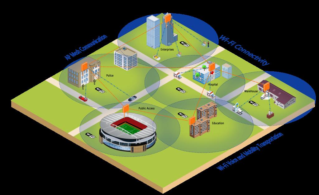 Giải pháp WiFi diện rộng - Hybrid WiFi Mesh - WiFi công cộng - gsptech.vn