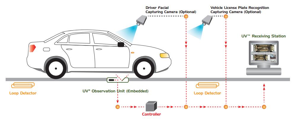 UVSS – Hệ thống camera giám sát gầm xe ôtô