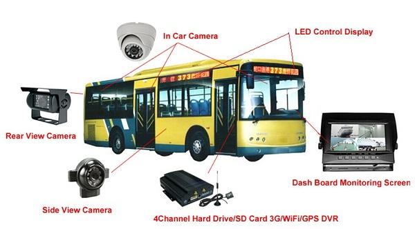 Giải pháp camera giám sát cho xe khách, xe tải, xe buýt hay tàu thuyền