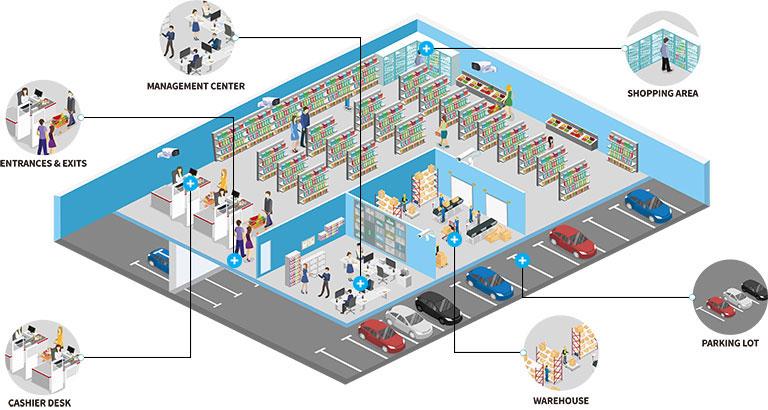 Giải pháp camera giám sát an ninh (CCTV) cho hệ thống bán lẻ