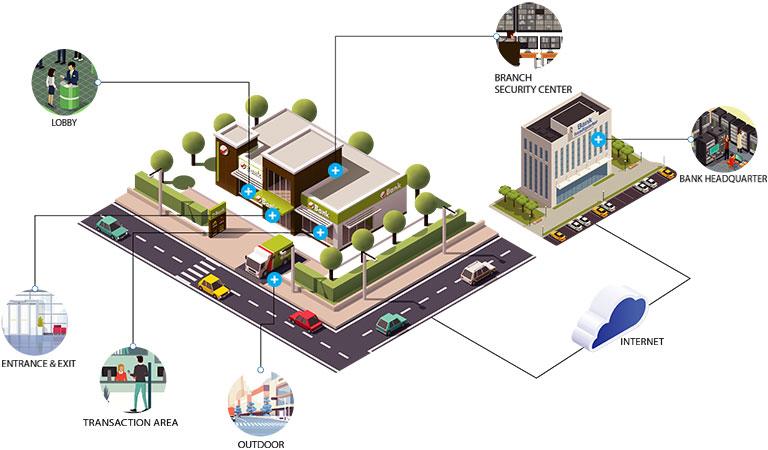 Giải pháp camera giám sát an ninh (CCTV) cho Ngân hàng