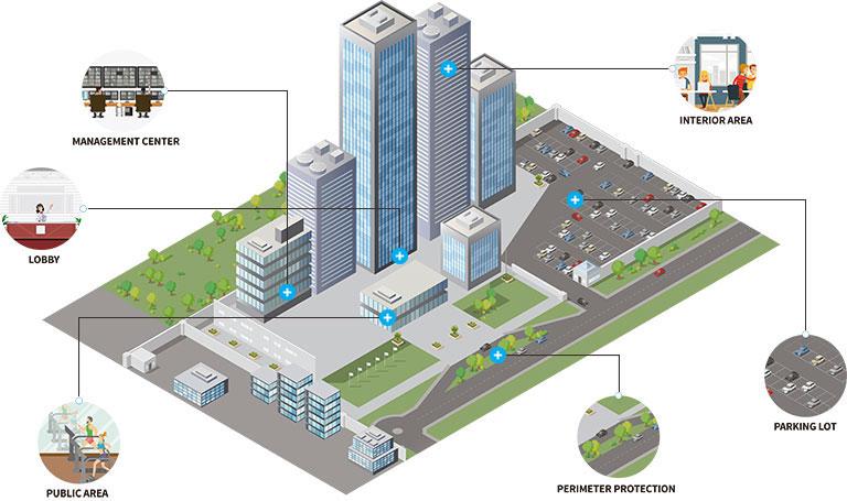 Giải pháp camera giám sát CCTV cho tòa nhà