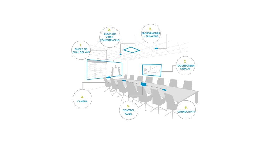 7 thiết bị âm thanh hình ảnh quan trọng cho phòng họp của bạn
